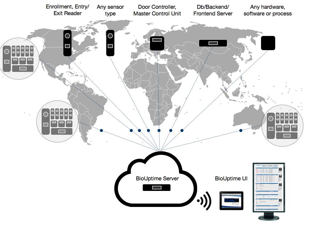 BioUptime remote monitoring