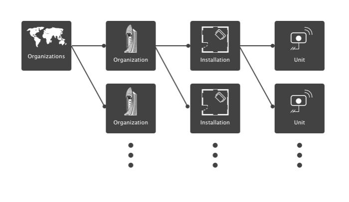 BioUptime features: Multi-level View